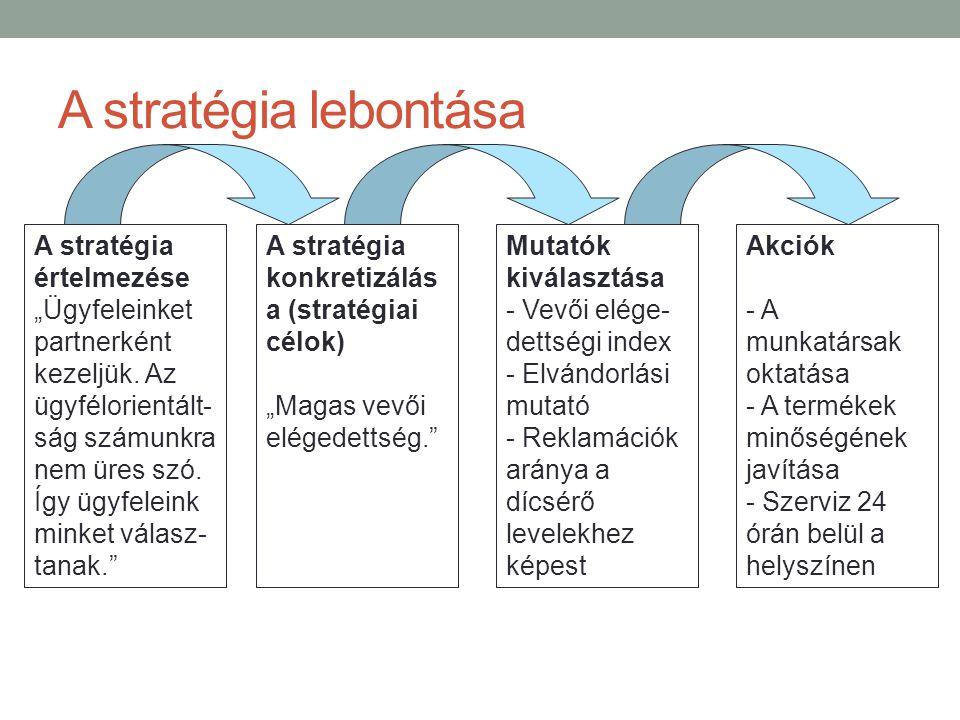 """A stratégia lebontása A stratégia értelmezése """"Ügyfeleinket"""