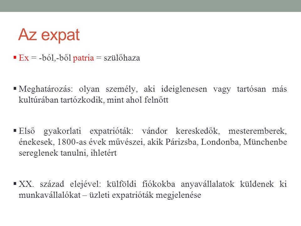 Az expat Ex = -ból,-ből patria = szülőhaza