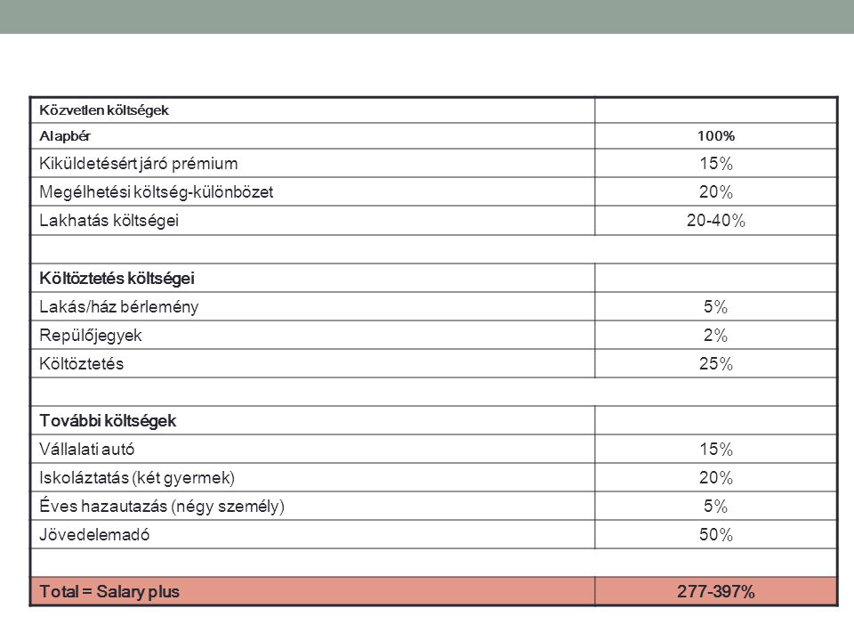 Kiküldetésért járó prémium 15% Megélhetési költség-különbözet 20%