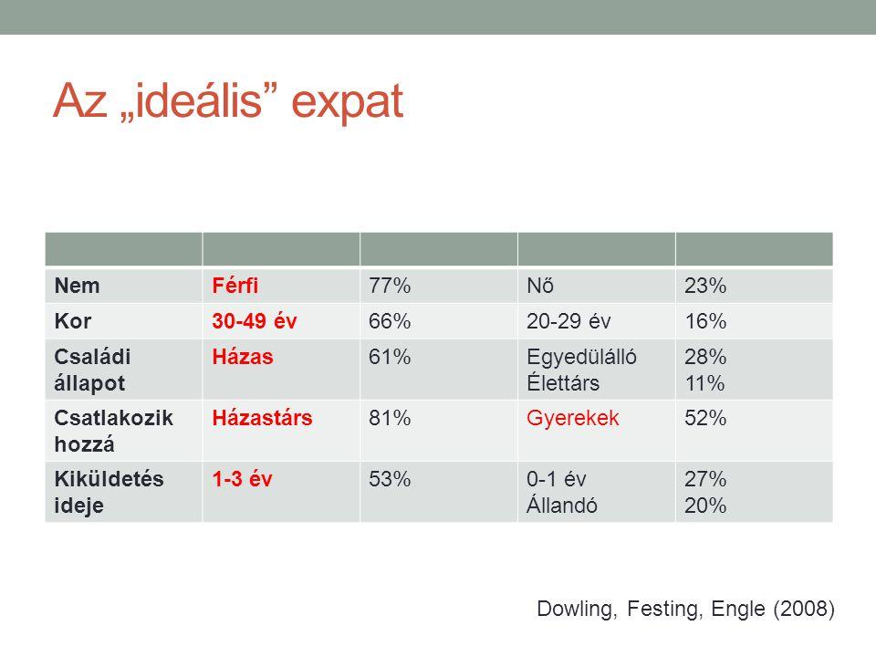"""Az """"ideális expat Nem Férfi 77% Nő 23% Kor 30-49 év 66% 20-29 év 16%"""