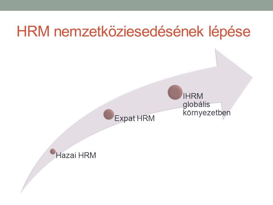 HRM nemzetköziesedésének lépése