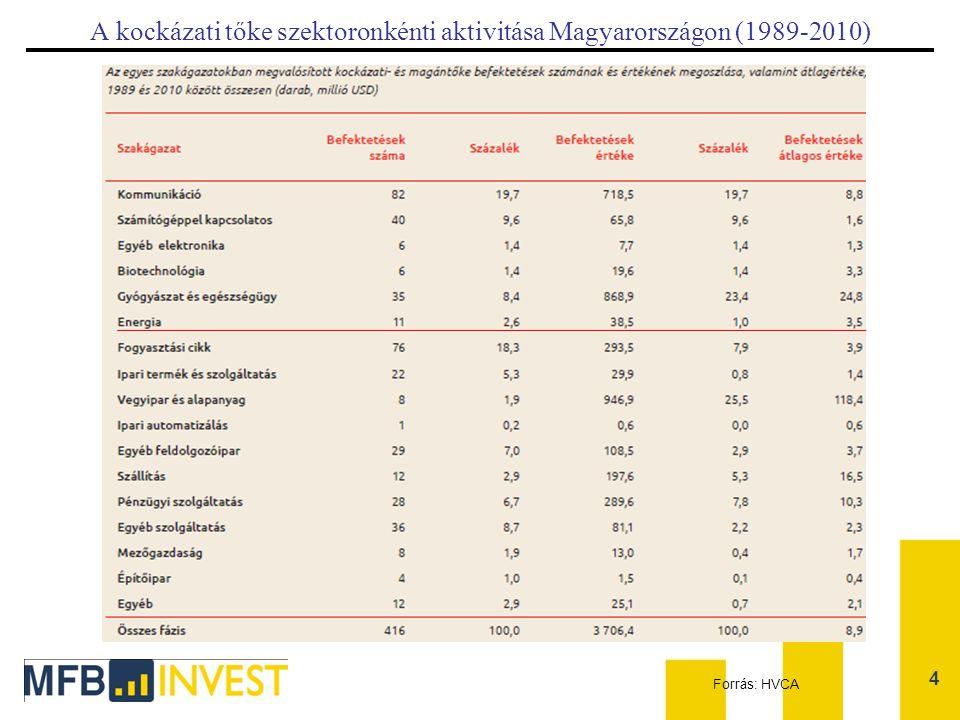 A kockázati tőke szektoronkénti aktivitása Magyarországon (1989-2010)