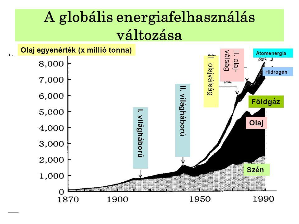 A globális energiafelhasználás változása