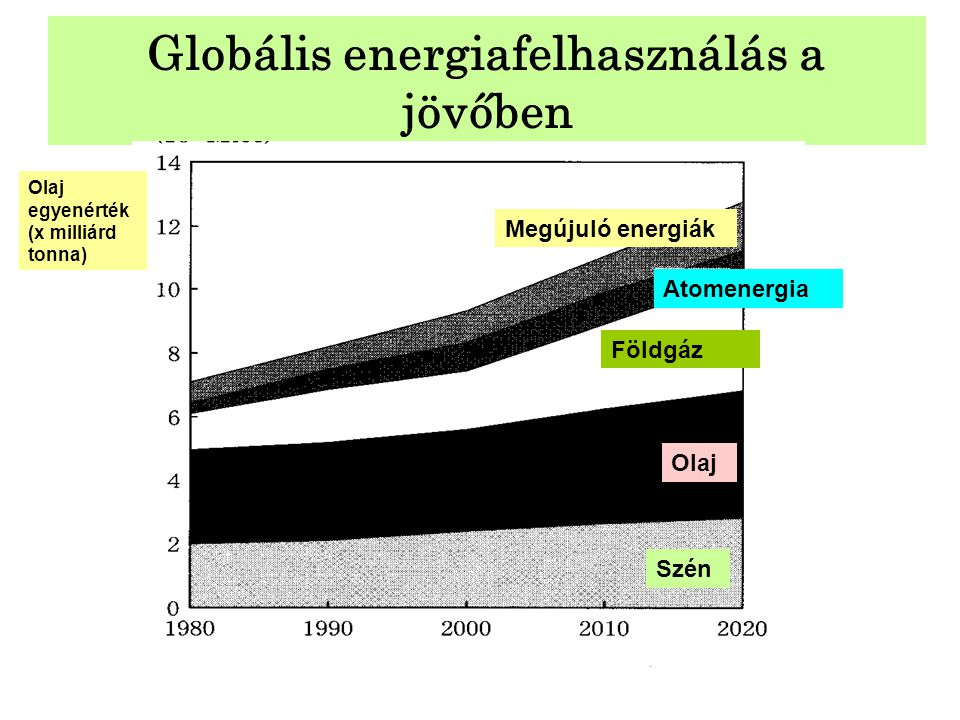 Globális energiafelhasználás a jövőben