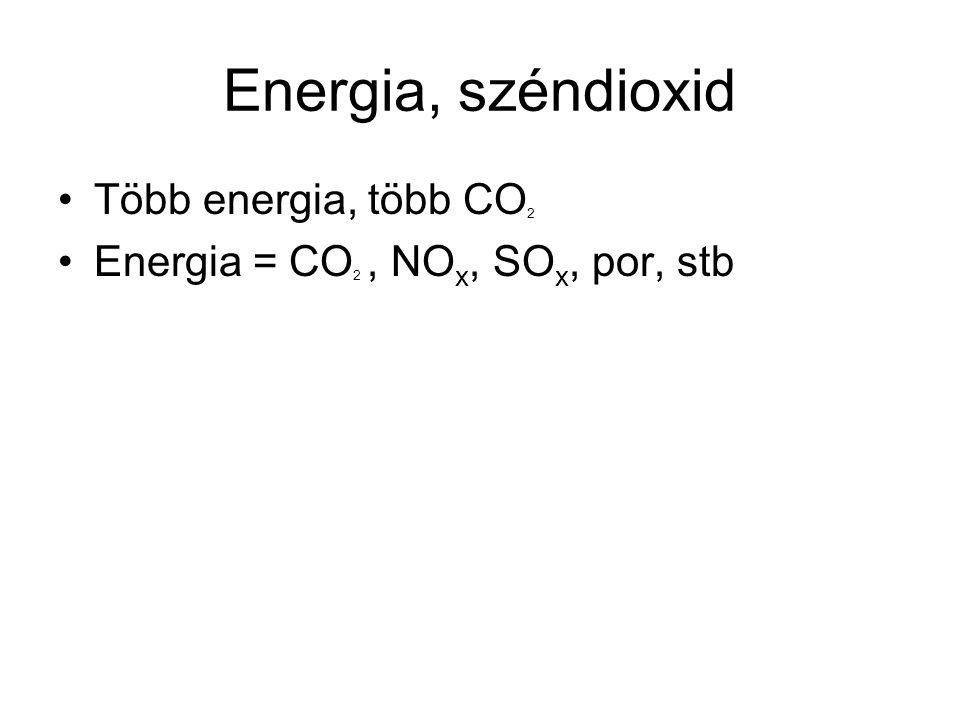 Energia, széndioxid Több energia, több CO2