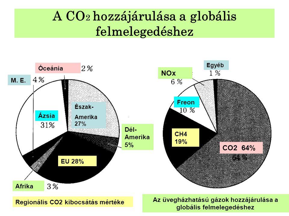 A CO2 hozzájárulása a globális felmelegedéshez