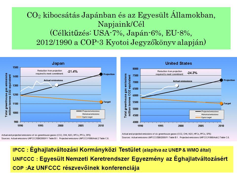 CO2 kibocsátás Japánban és az Egyesült Államokban, Napjaink/Cél (Célkitűzés: USA-7%, Japán-6%, EU-8%, 2012/1990 a COP-3 Kyotoi Jegyzőkönyv alapján)