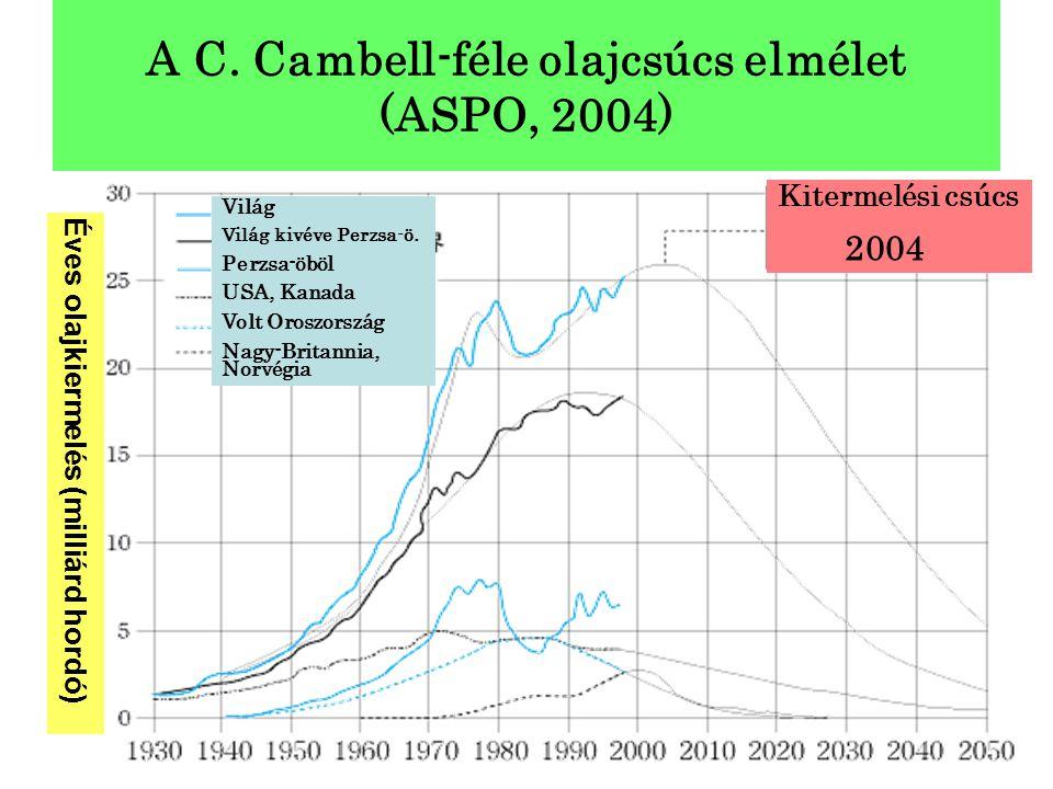 A C. Cambell-féle olajcsúcs elmélet (ASPO, 2004)