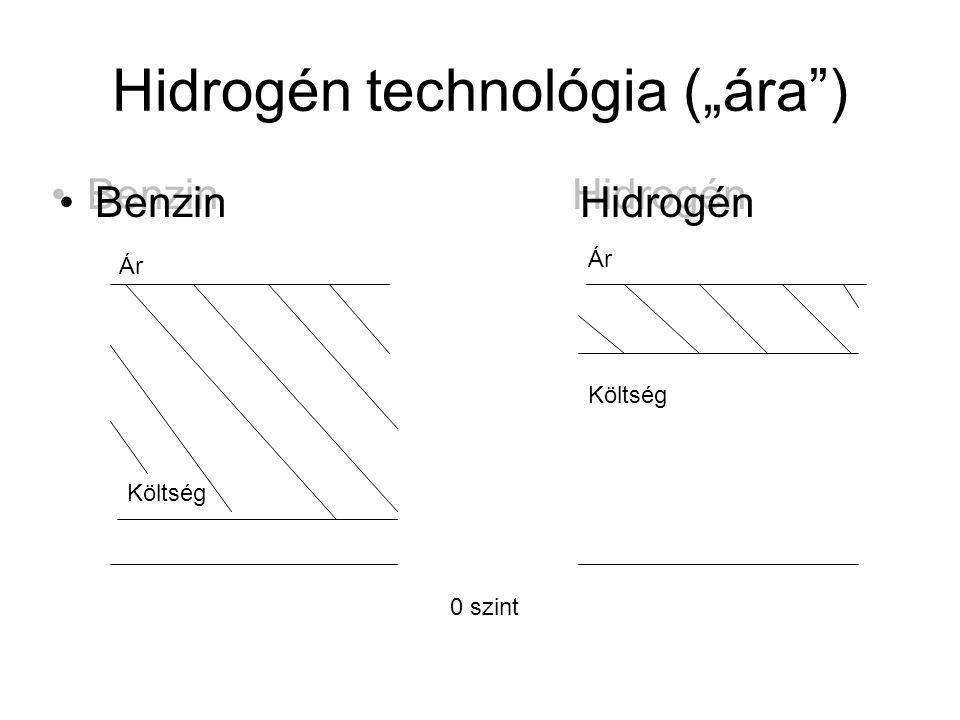 "Hidrogén technológia (""ára )"