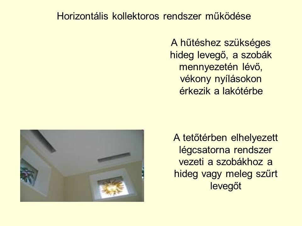 Horizontális kollektoros rendszer működése