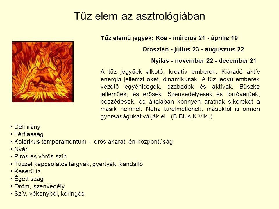 Tűz elem az asztrológiában