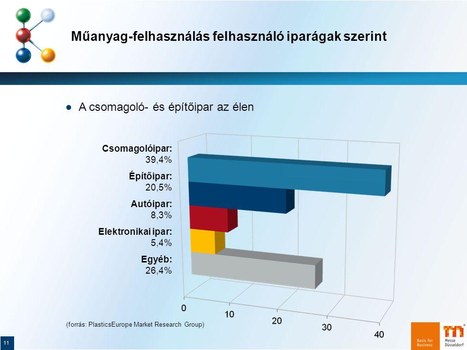 Műanyag-felhasználás felhasználó iparágak szerint