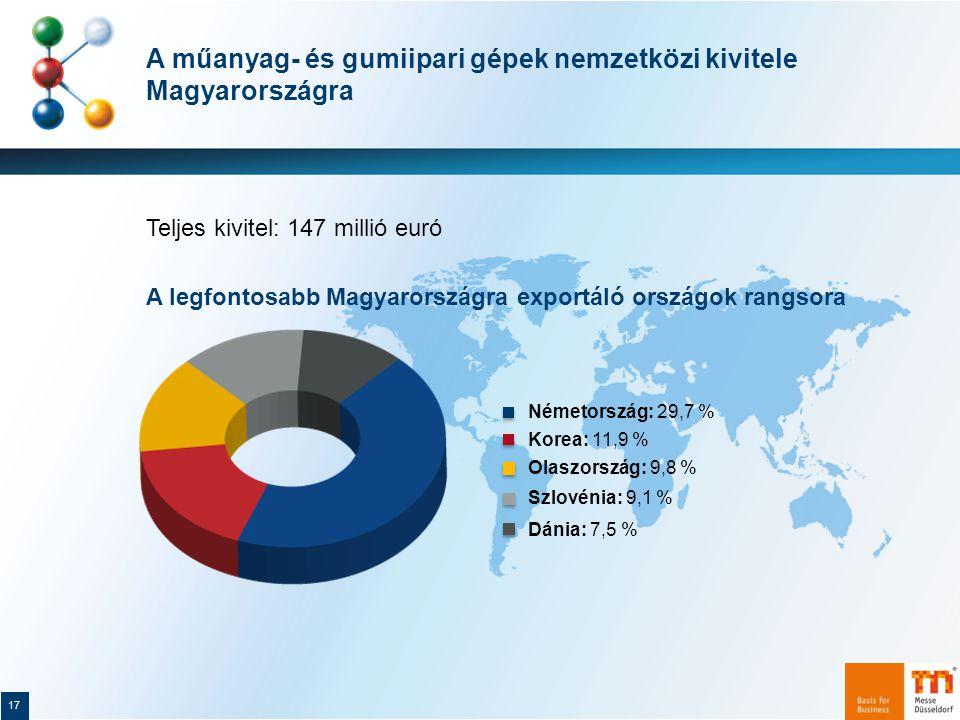 A műanyag- és gumiipari gépek nemzetközi kivitele Magyarországra