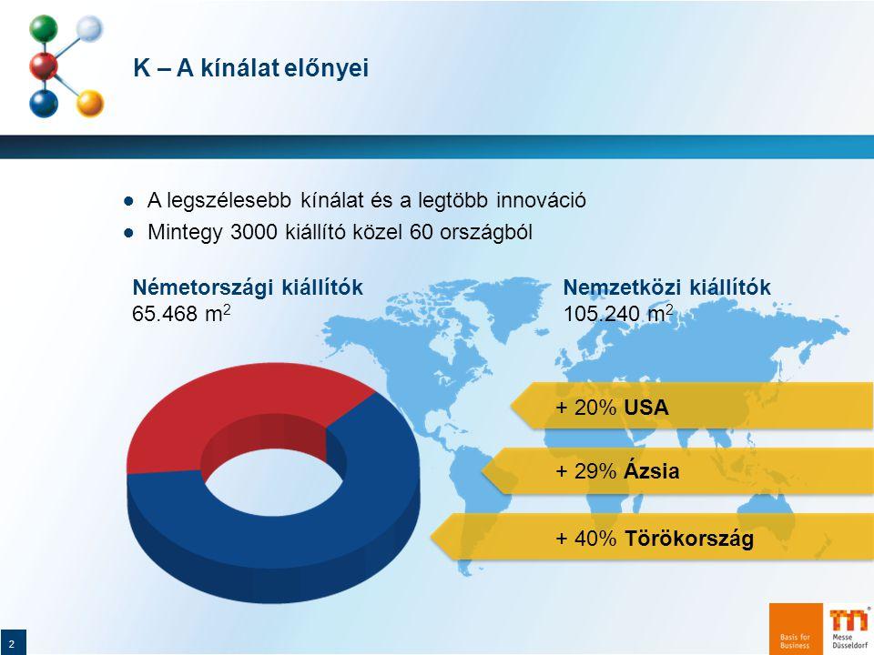 K – A kínálat előnyei A legszélesebb kínálat és a legtöbb innováció