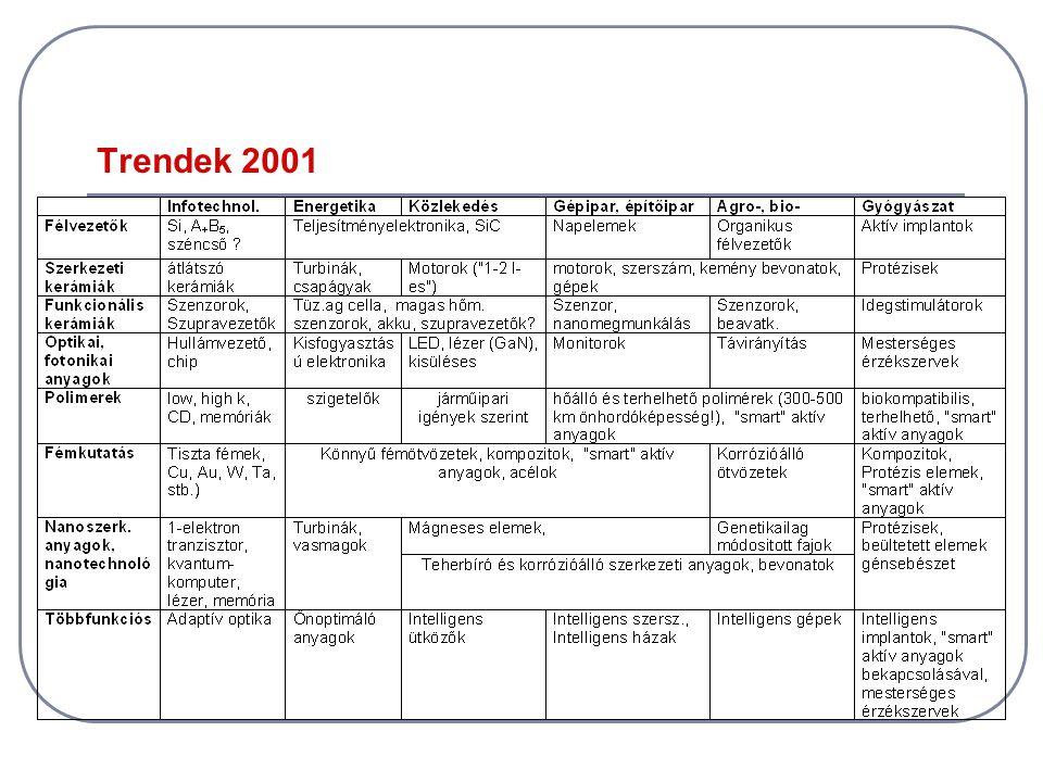 Trendek 2001