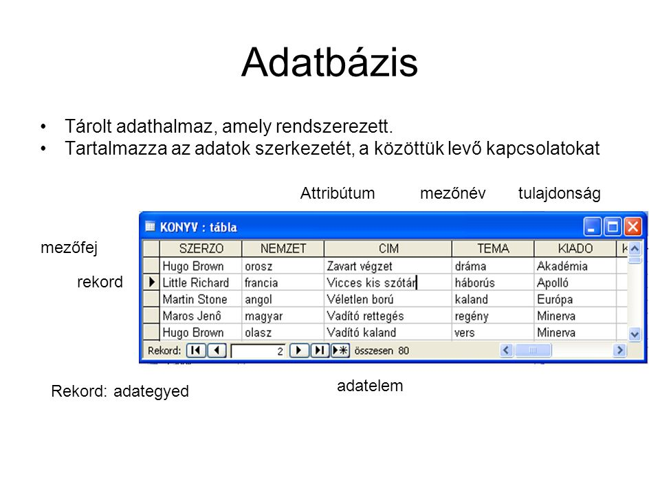 Adatbázis Tárolt adathalmaz, amely rendszerezett.