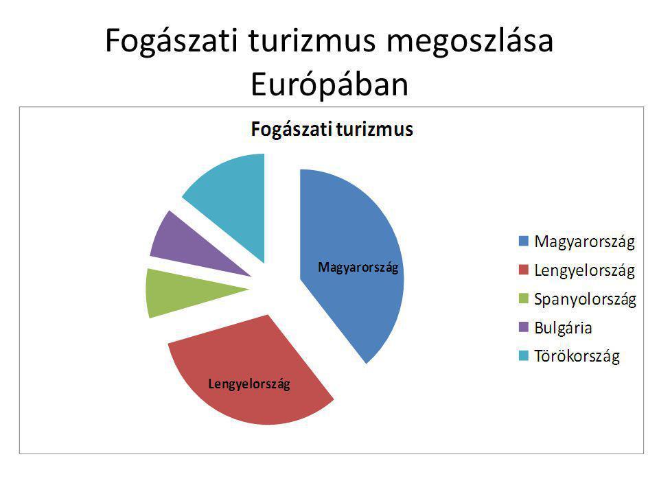 Fogászati turizmus megoszlása Európában