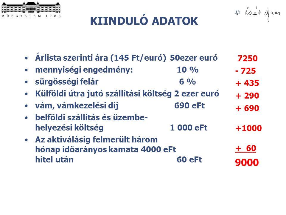 KIINDULÓ ADATOK 9000 Árlista szerinti ára (145 Ft/euró) 50ezer euró