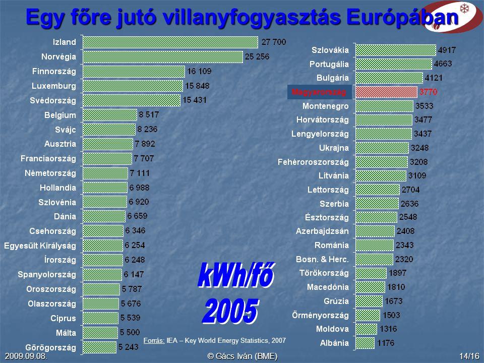 Egy főre jutó villanyfogyasztás Európában