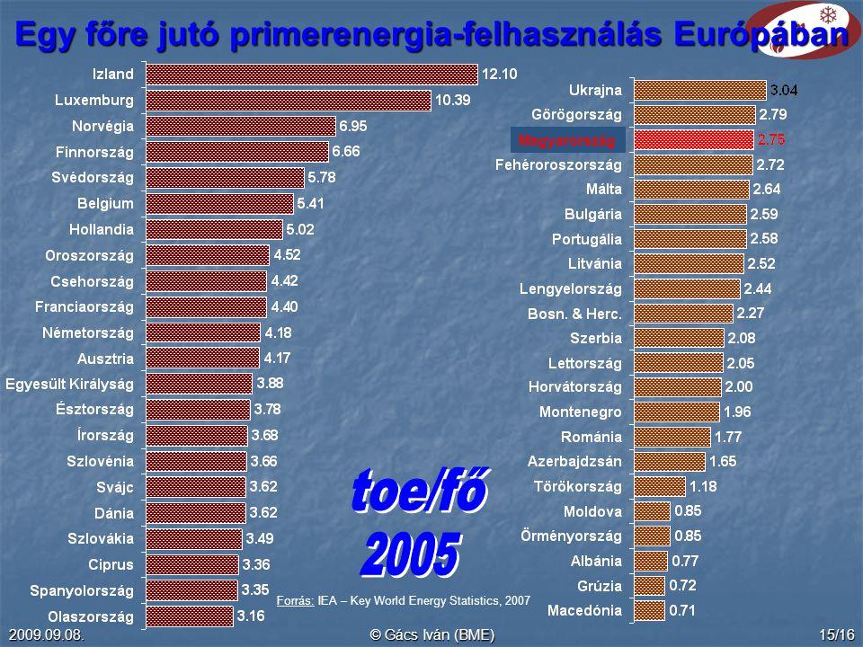 Egy főre jutó primerenergia-felhasználás Európában