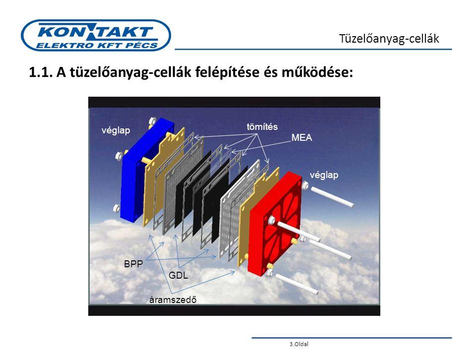 1.1. A tüzelőanyag-cellák felépítése és működése: