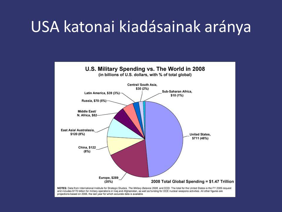 USA katonai kiadásainak aránya