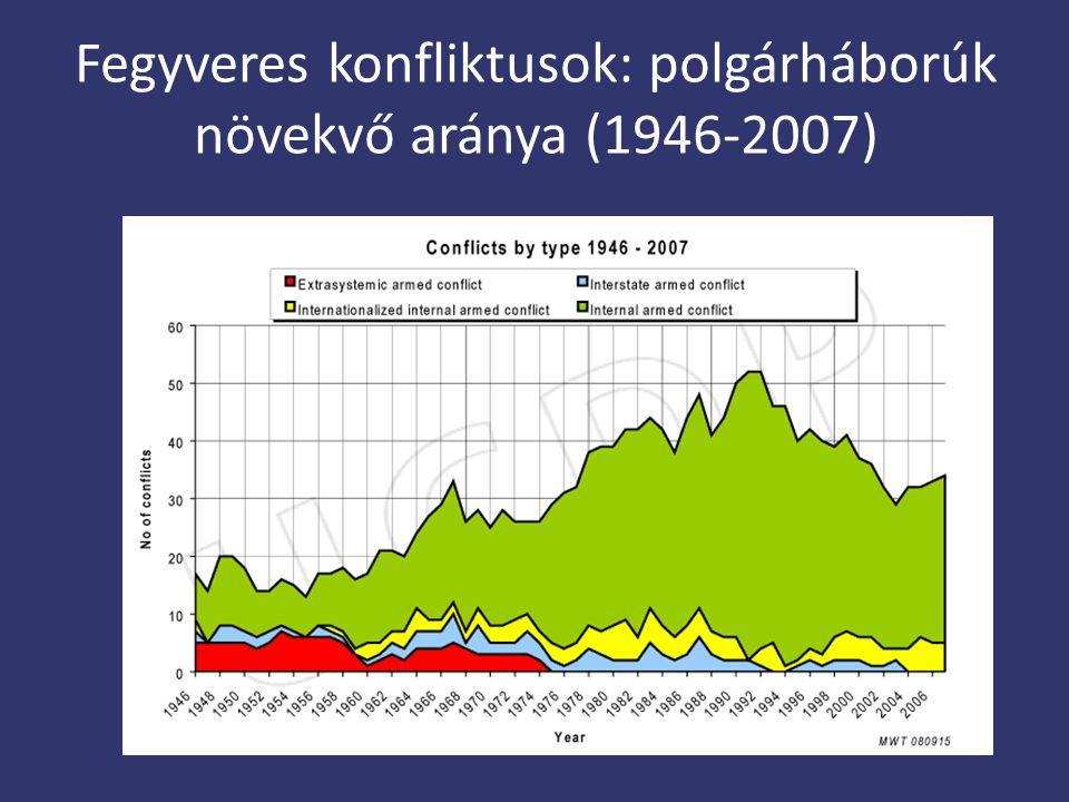 Fegyveres konfliktusok: polgárháborúk növekvő aránya (1946-2007)