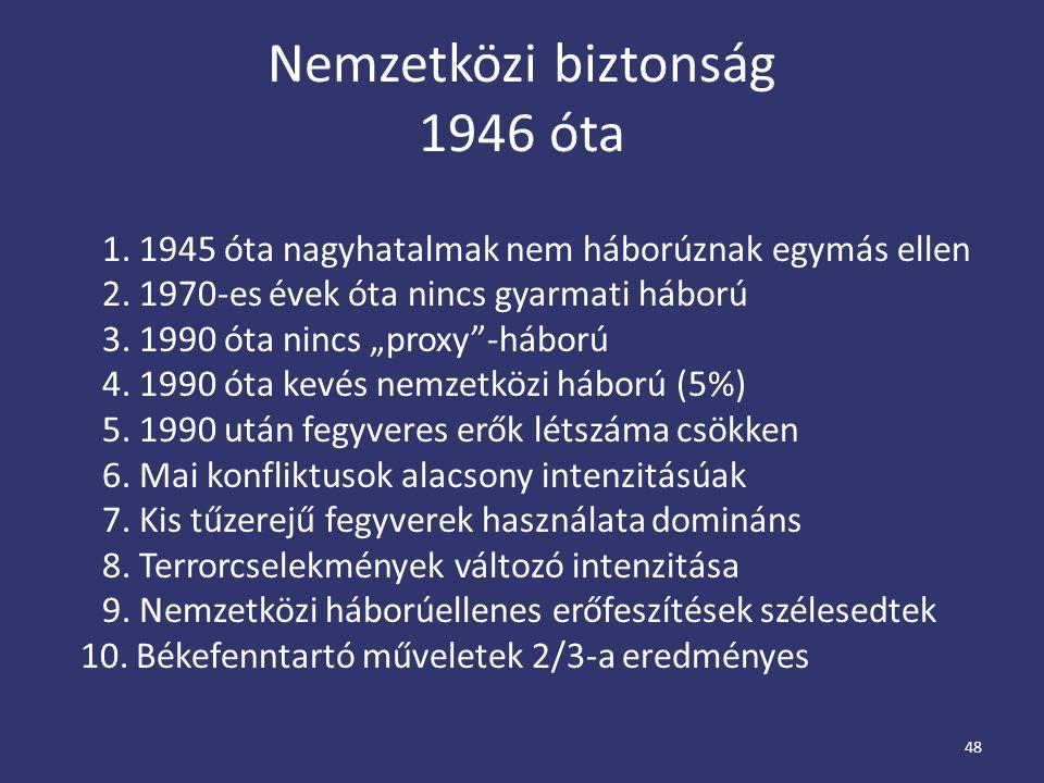 Nemzetközi biztonság 1946 óta