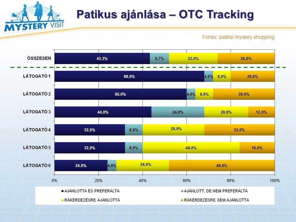 Patikus ajánlása – OTC Tracking