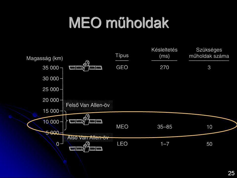 MEO műholdak 25