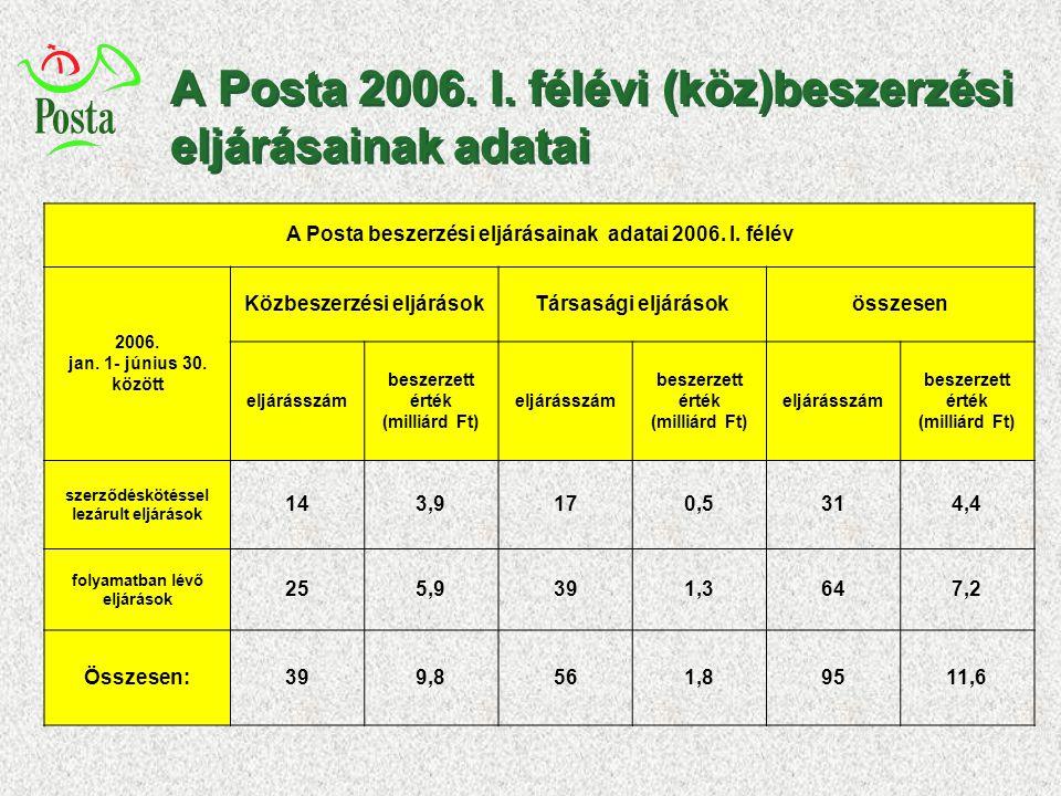A Posta 2006. I. félévi (köz)beszerzési eljárásainak adatai