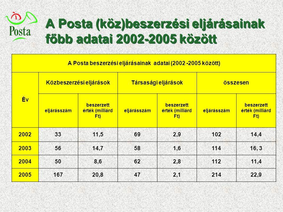 A Posta (köz)beszerzési eljárásainak főbb adatai 2002-2005 között