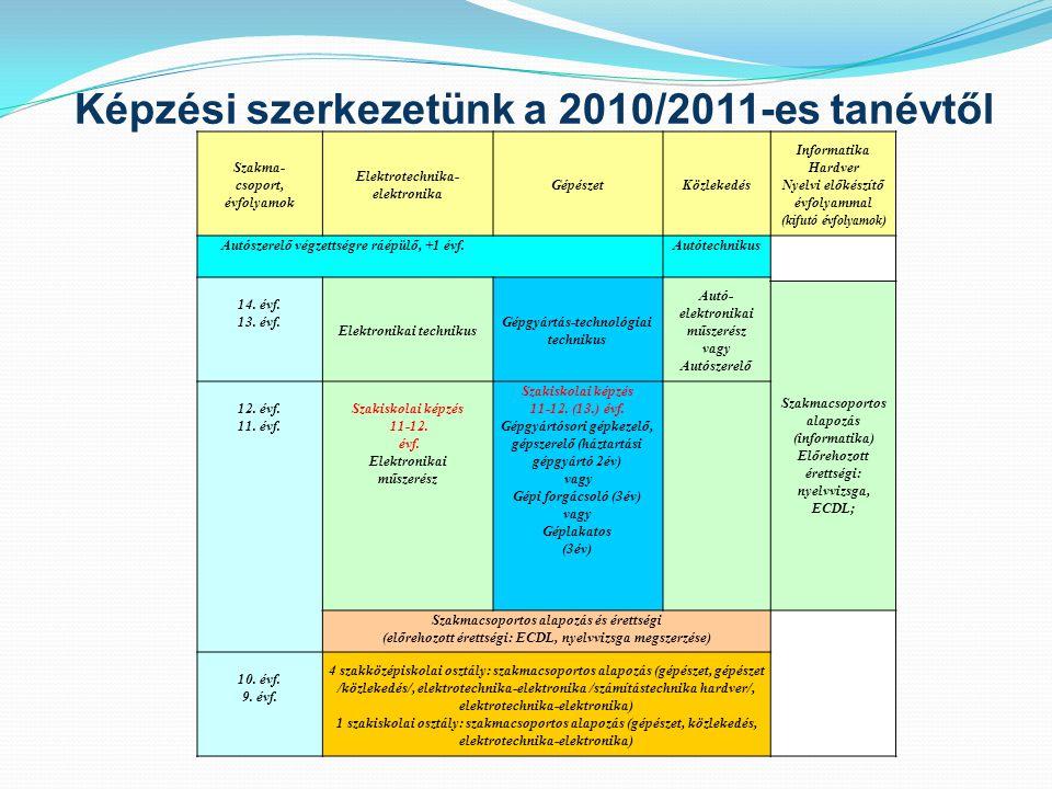 Képzési szerkezetünk a 2010/2011-es tanévtől