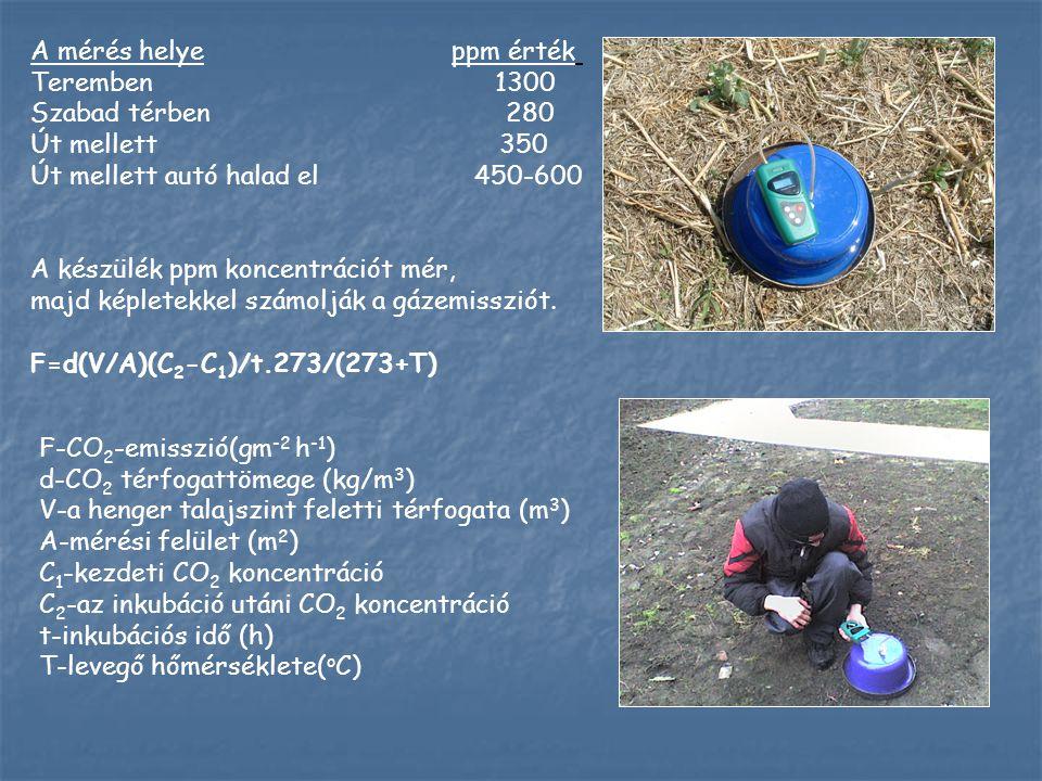 A mérés helye ppm érték Teremben 1300.