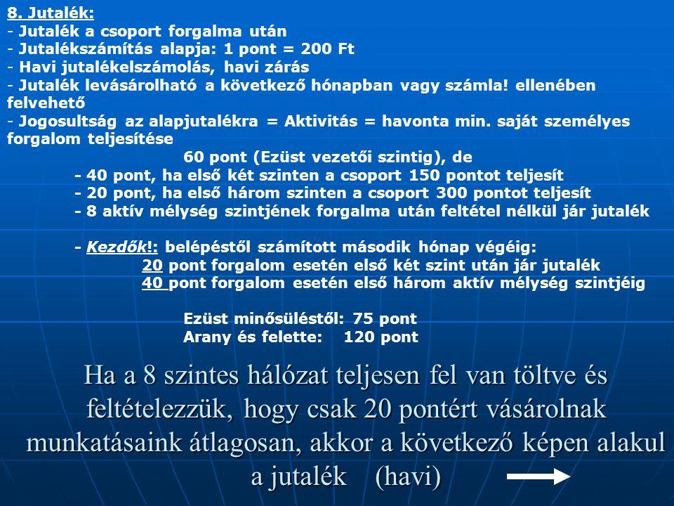 8. Jutalék: Jutalék a csoport forgalma után. Jutalékszámítás alapja: 1 pont = 200 Ft. Havi jutalékelszámolás, havi zárás.