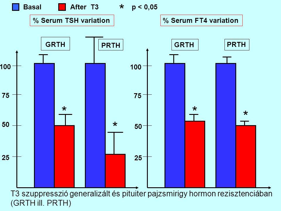 * Basal. After T3. p < 0,05. % Serum TSH variation. % Serum FT4 variation. GRTH. PRTH. GRTH.