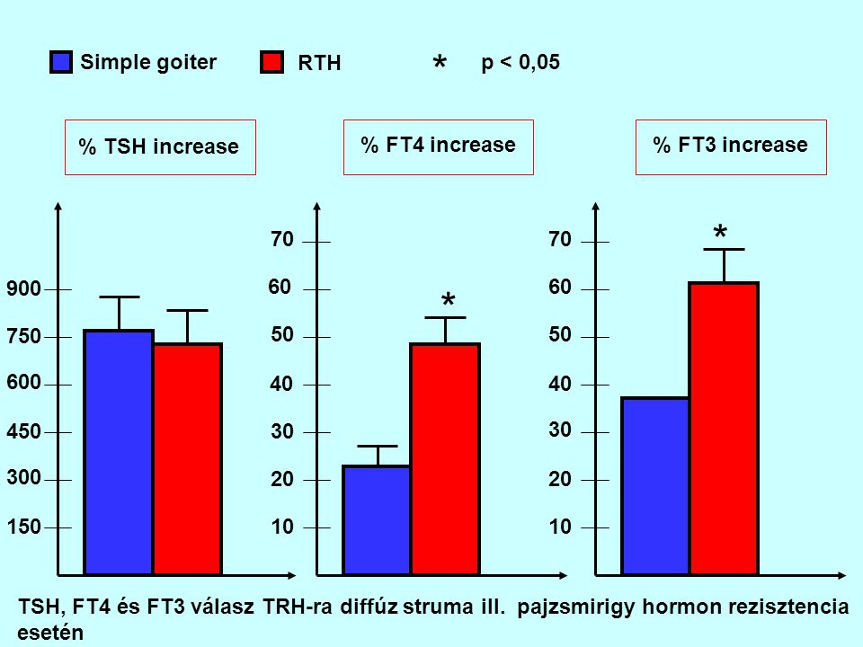 * * * Simple goiter RTH p < 0,05 % TSH increase % FT4 increase