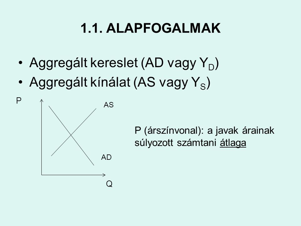 Aggregált kereslet (AD vagy YD) Aggregált kínálat (AS vagy YS)