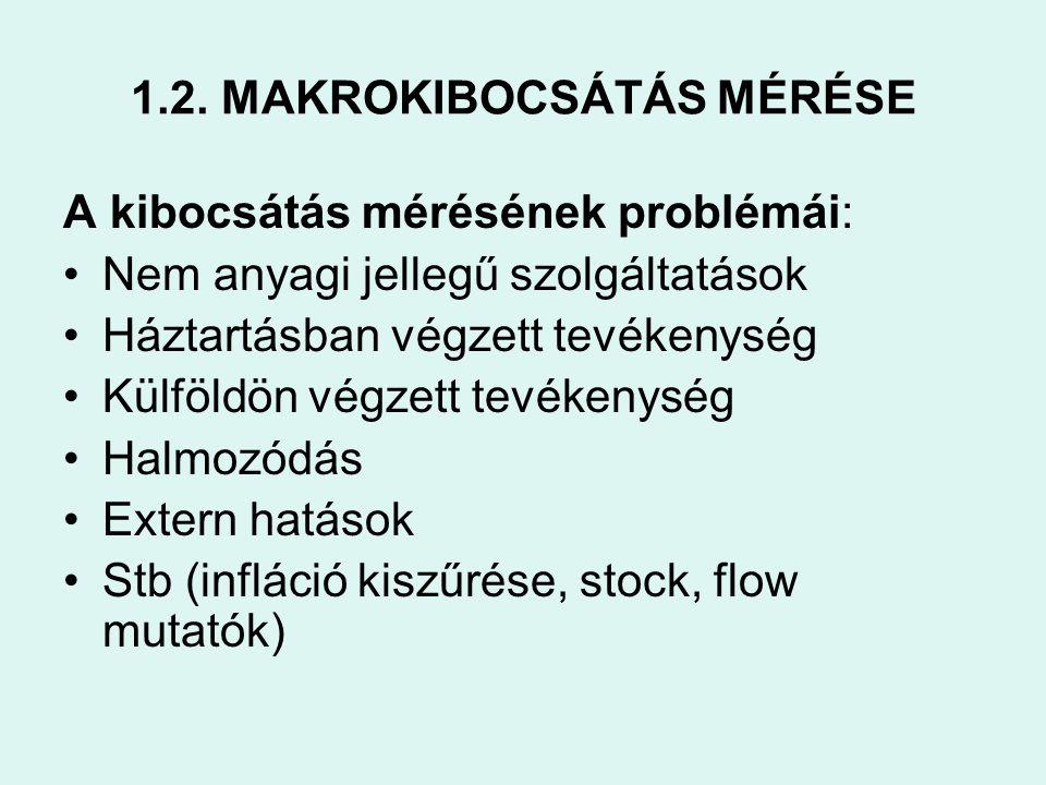 1.2. MAKROKIBOCSÁTÁS MÉRÉSE