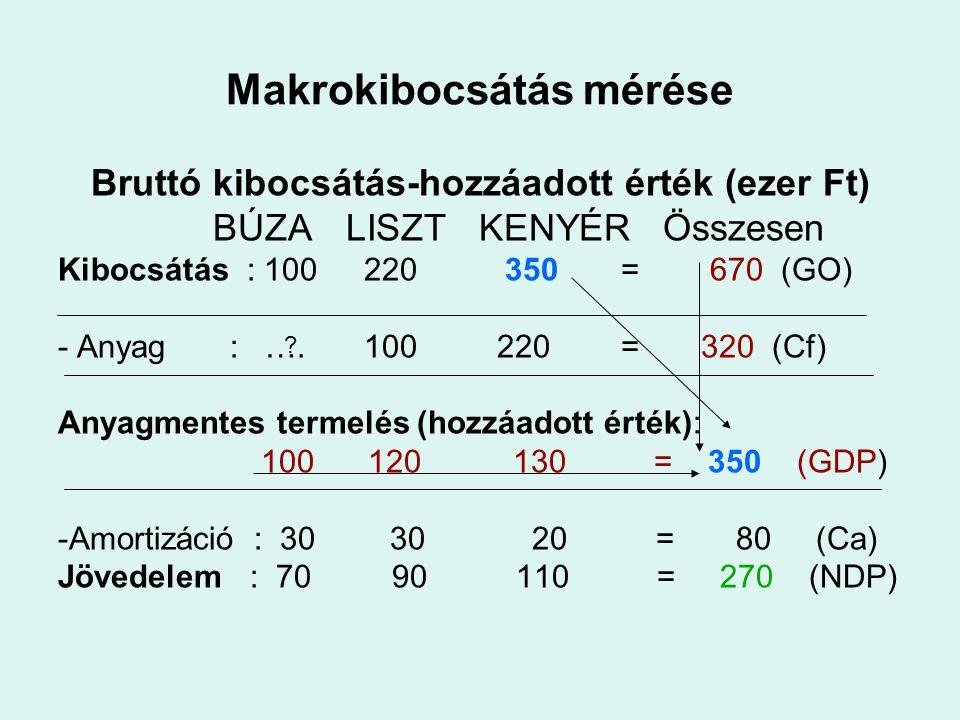 Makrokibocsátás mérése