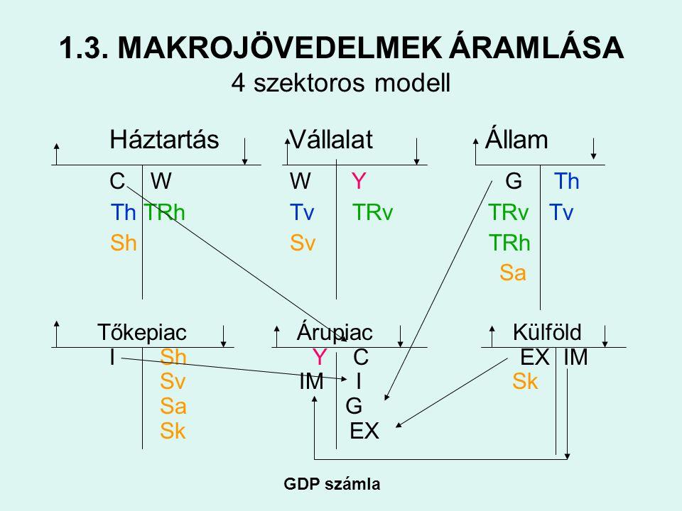 1.3. MAKROJÖVEDELMEK ÁRAMLÁSA 4 szektoros modell