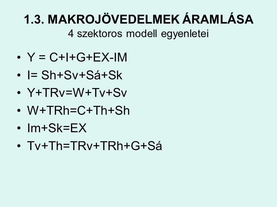 1.3. MAKROJÖVEDELMEK ÁRAMLÁSA 4 szektoros modell egyenletei