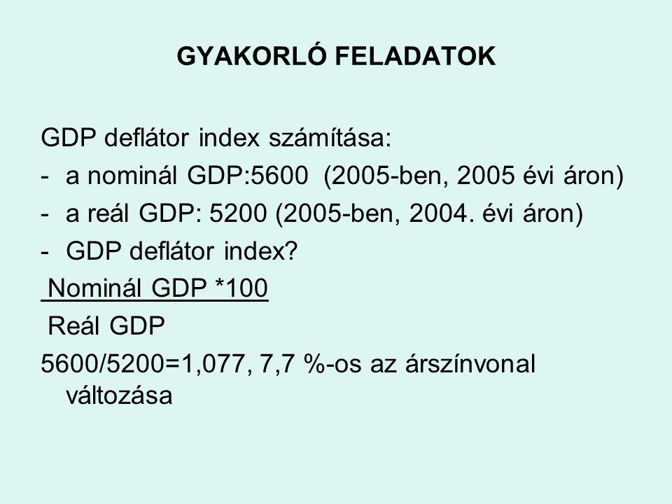 GYAKORLÓ FELADATOK GDP deflátor index számítása: a nominál GDP:5600 (2005-ben, 2005 évi áron) a reál GDP: 5200 (2005-ben, 2004. évi áron)