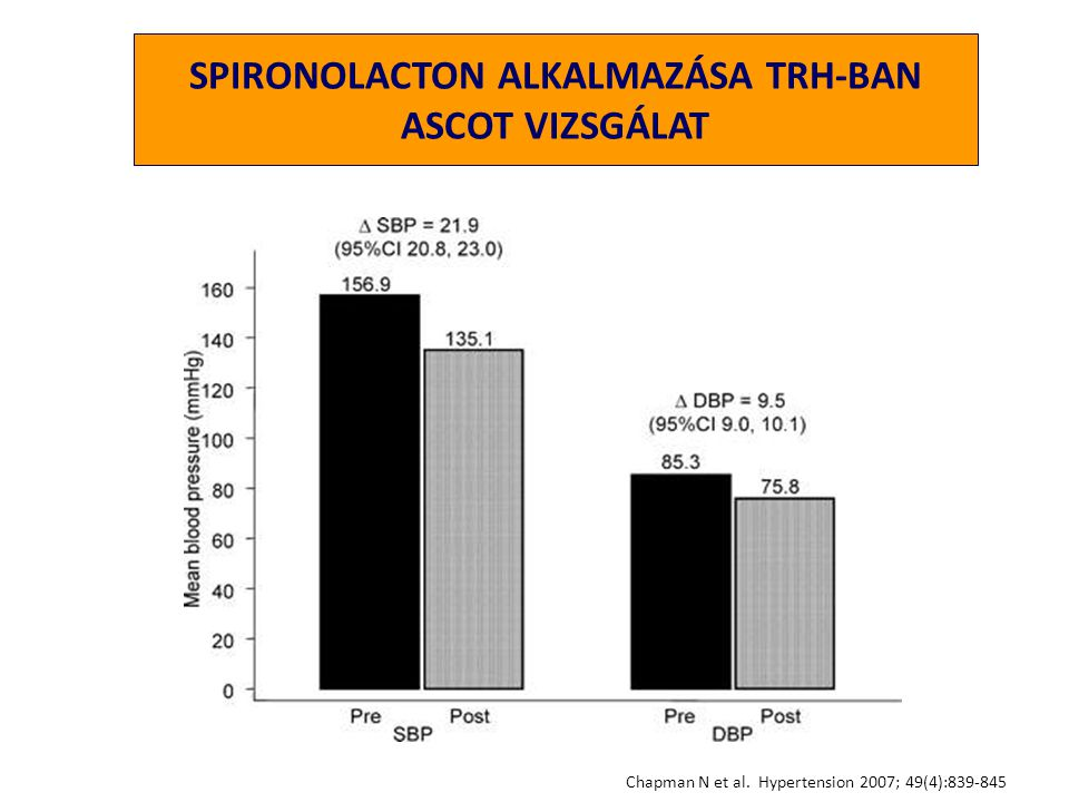 SPIRONOLACTON ALKALMAZÁSA TRH-BAN ASCOT VIZSGÁLAT
