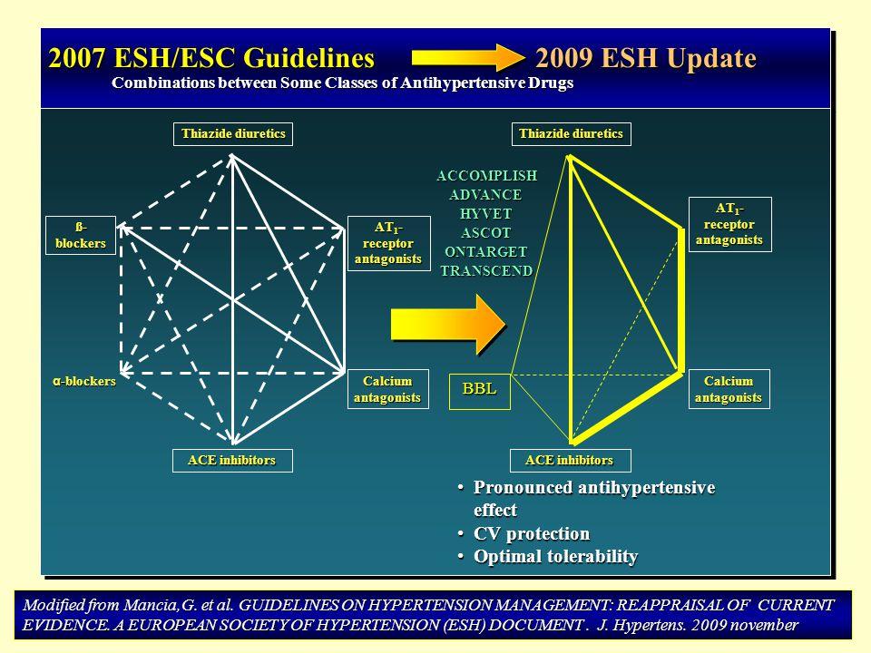 2007 ESH/ESC Guidelines 2009 ESH Update