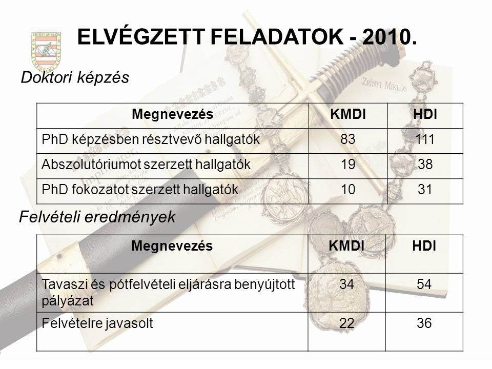 ELVÉGZETT FELADATOK - 2010. Doktori képzés Felvételi eredmények