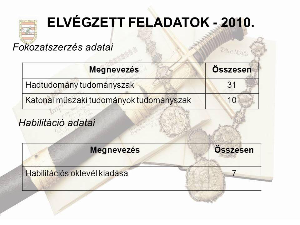 ELVÉGZETT FELADATOK - 2010. Fokozatszerzés adatai Habilitáció adatai