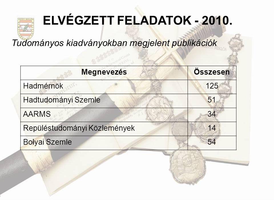 ELVÉGZETT FELADATOK - 2010. Tudományos kiadványokban megjelent publikációk. Megnevezés. Összesen.