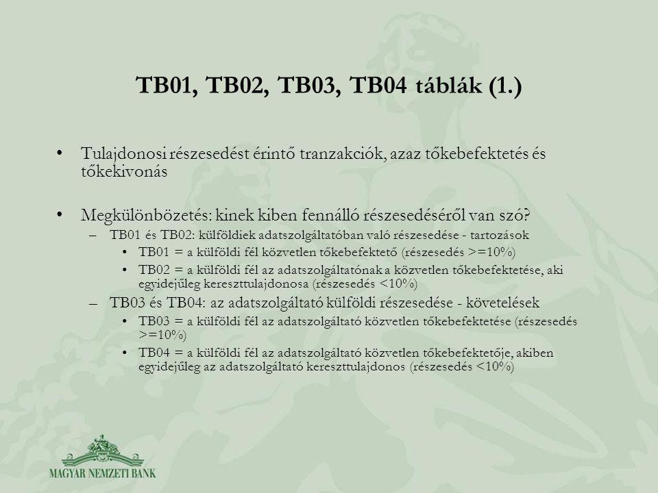 TB01, TB02, TB03, TB04 táblák (1.) Tulajdonosi részesedést érintő tranzakciók, azaz tőkebefektetés és tőkekivonás.