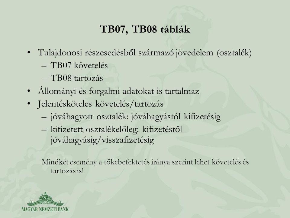 TB07, TB08 táblák Tulajdonosi részesedésből származó jövedelem (osztalék) TB07 követelés. TB08 tartozás.